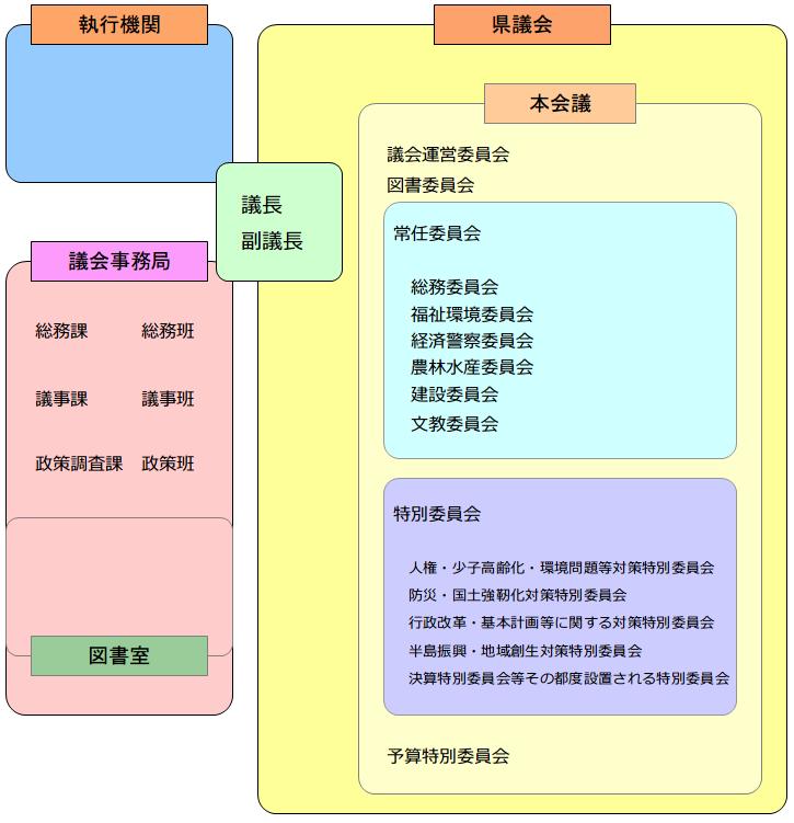 イメージ県議会の機構図